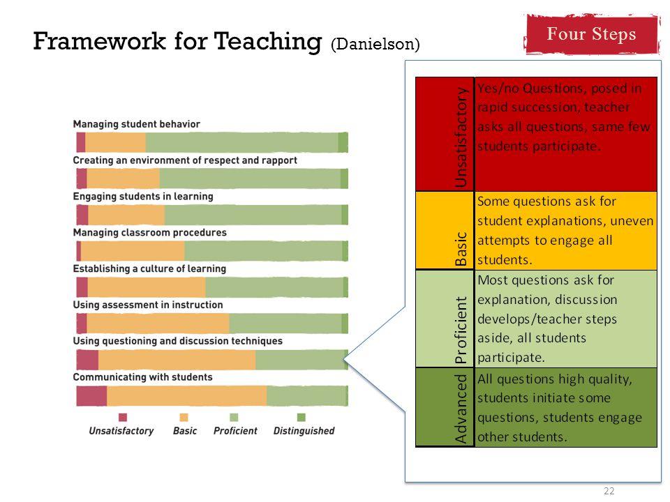 Framework for Teaching (Danielson) 22 Four Steps
