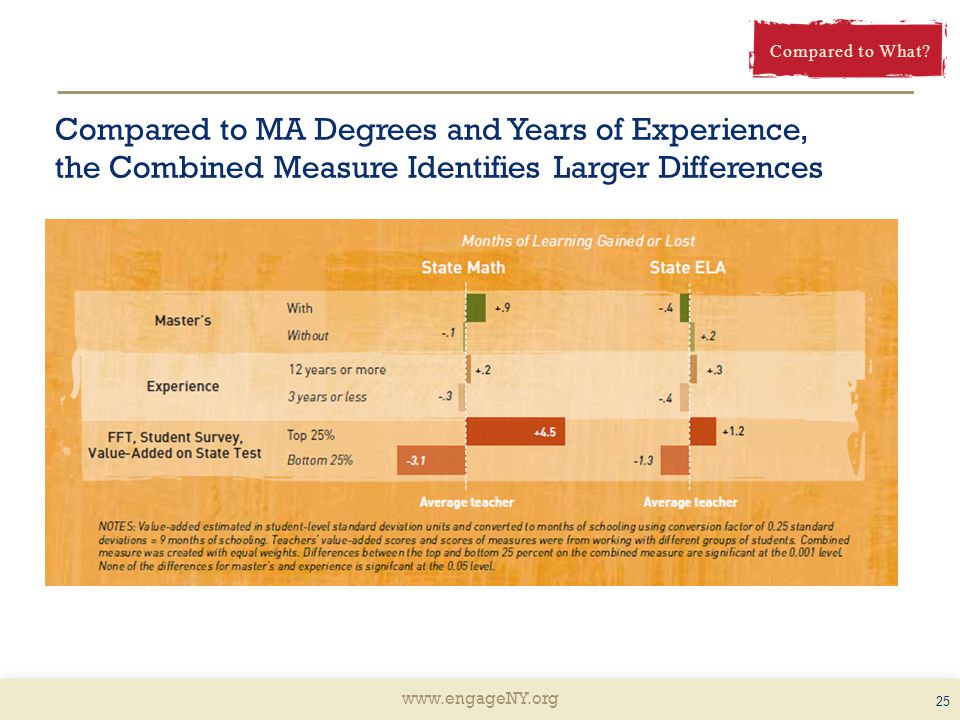 Compared to MA Degrees and Years of Experience, the Combined Measure Identifies Larger Differences 25 Compared to What
