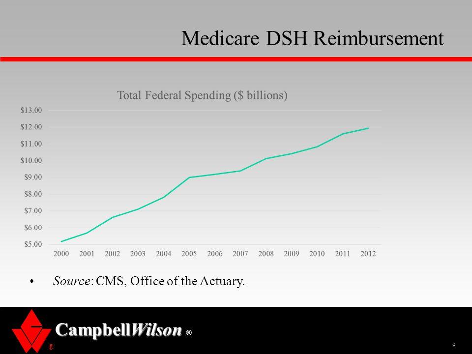 ® CampbellWilson ® Medicare DSH Reimbursement 9 Source: CMS, Office of the Actuary.