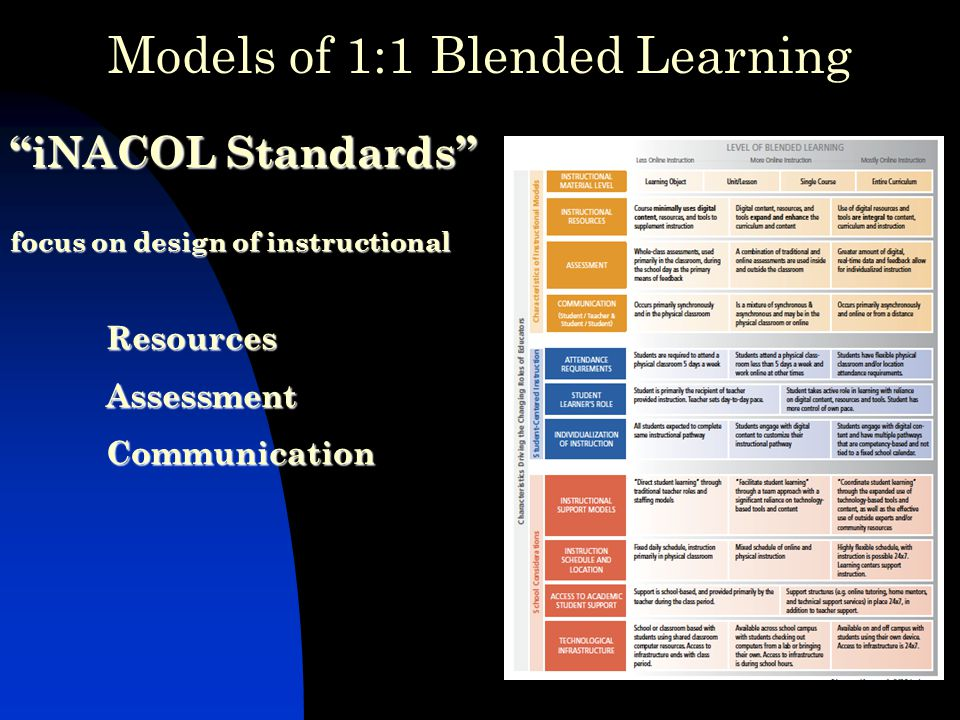 iNACOL Standards focus on design of instructional Resources Assessment Communication iNACOL Standards focus on design of instructional Resources Assessment Communication Models of 1:1 Blended Learning