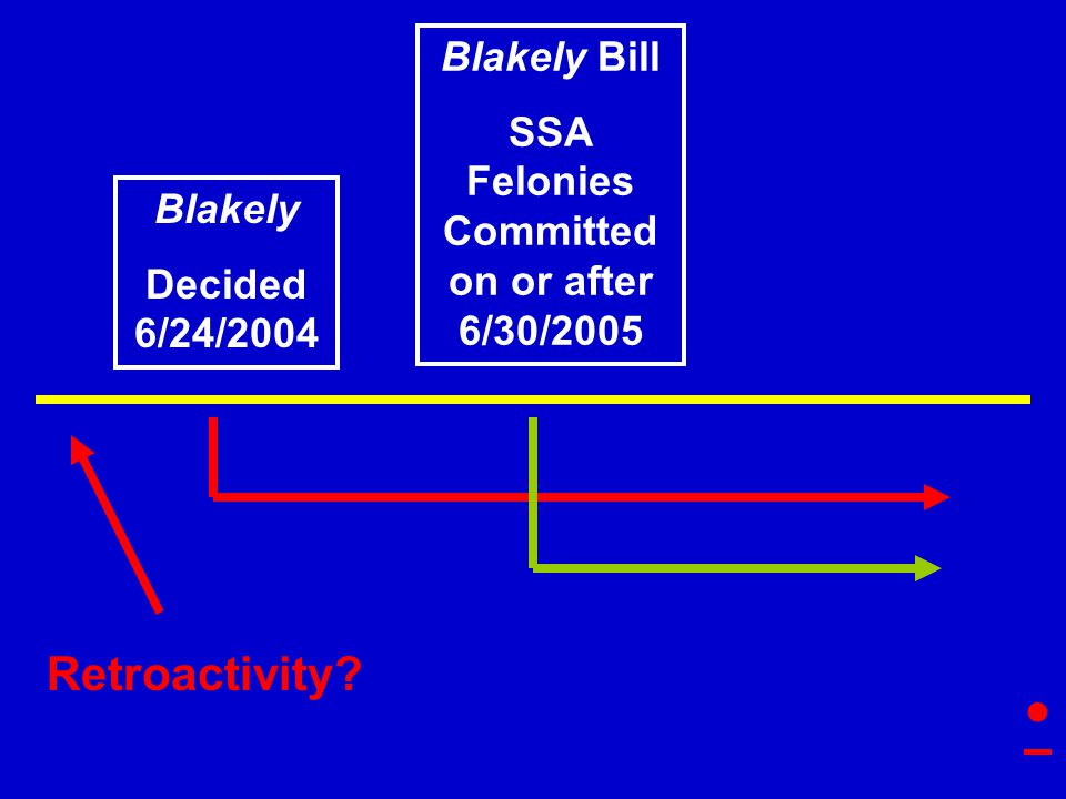 Blakely Decided 6/24/2004 Blakely Bill SSA Felonies Committed on or after 6/30/2005 Retroactivity