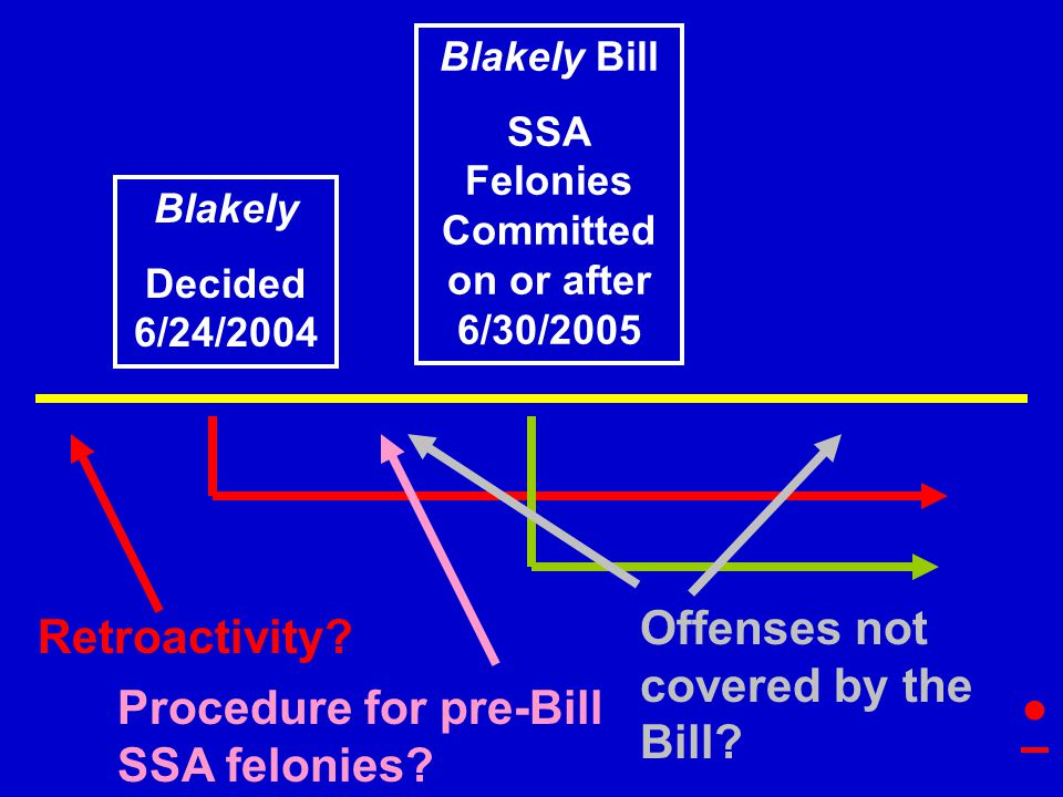 Blakely Decided 6/24/2004 Blakely Bill SSA Felonies Committed on or after 6/30/2005 Retroactivity.