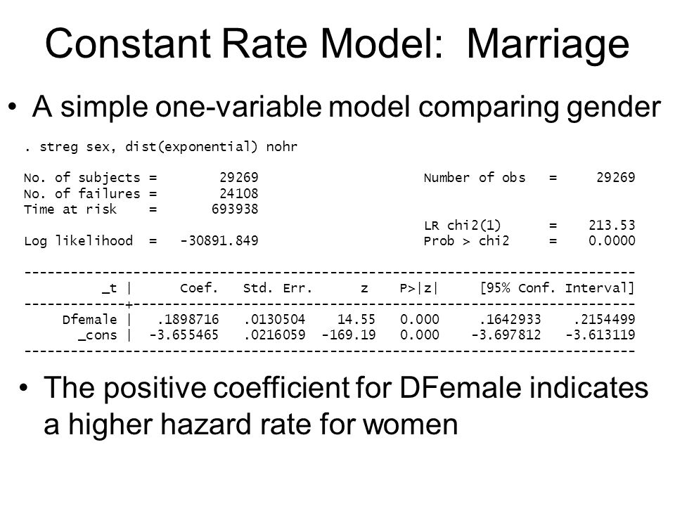Constant Rate Model: Marriage A simple one-variable model comparing gender. streg sex, dist(exponential) nohr No. of subjects = 29269 Number of obs =