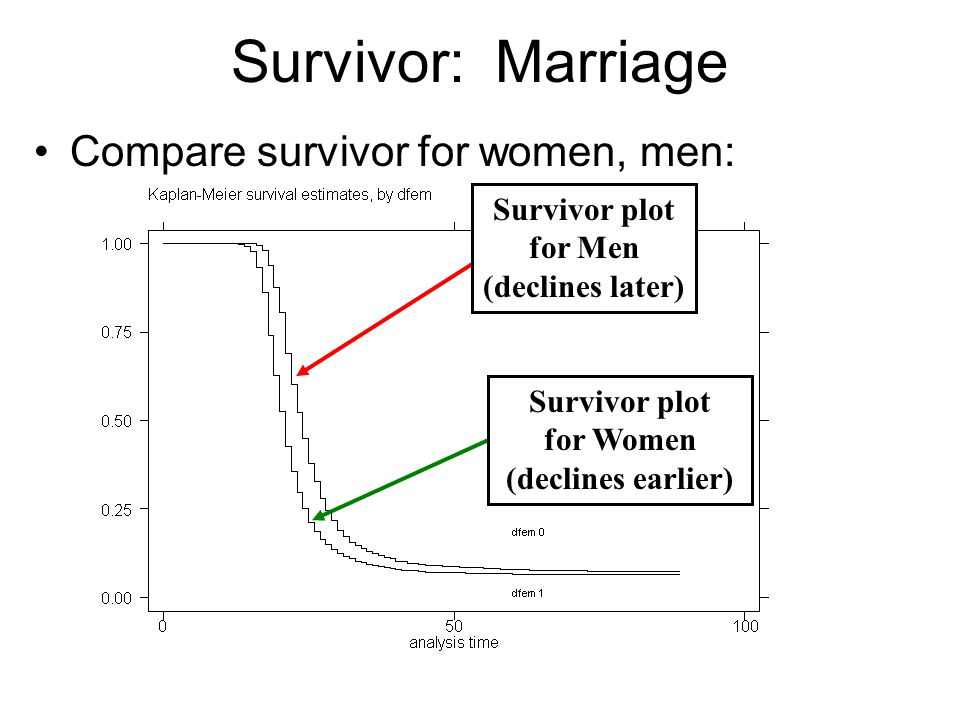 Integrated Hazard: Marriage Compare Integrated Hazard for women, men: Integrated Hazard for men increases slower (and remains lower) than women