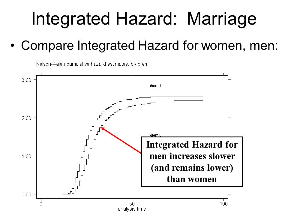 Cox Model: Example Marriage example: No.of subjects = 29269 Number of obs = 29269 No.
