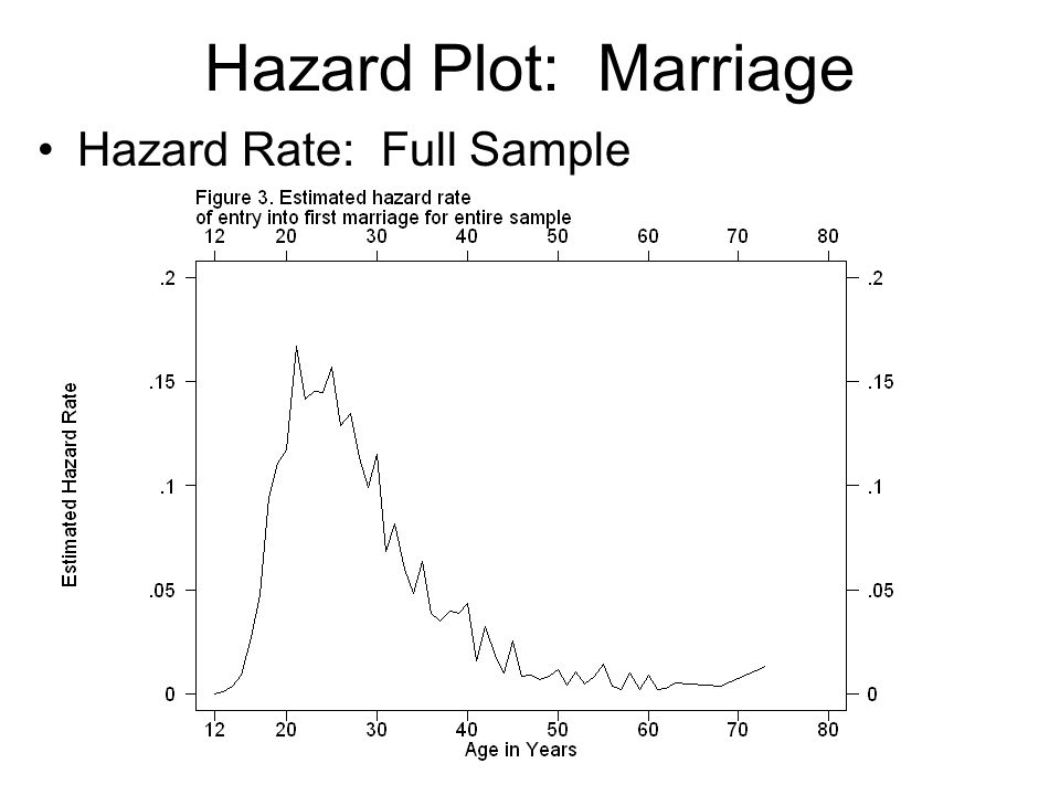 Constant Rate Models Let's run an analysis anyway… Ignore possible violation of assumptions regarding the functional form of h(t) Recall -- Constant rate model is: In this case, we'll only specify one X var: DFEMALE – dummy variable indicating women Coefficient reflects difference in hazard rate for women versus men.