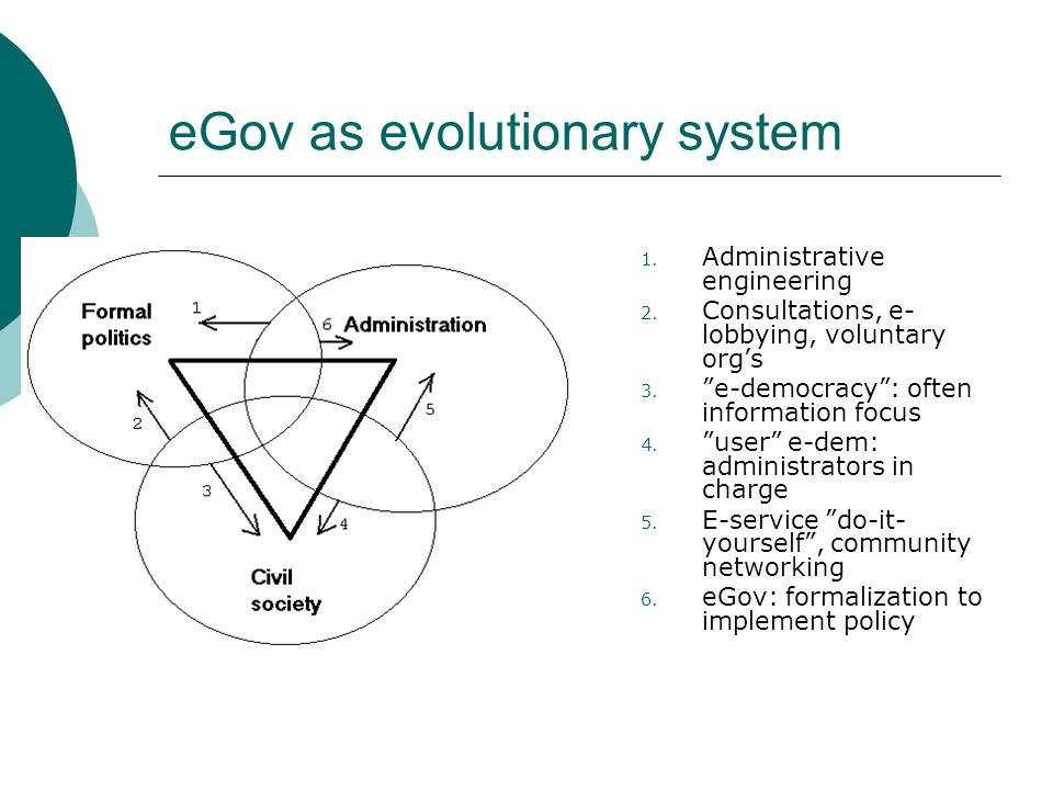 eGov as evolutionary system 1. Administrative engineering 2.