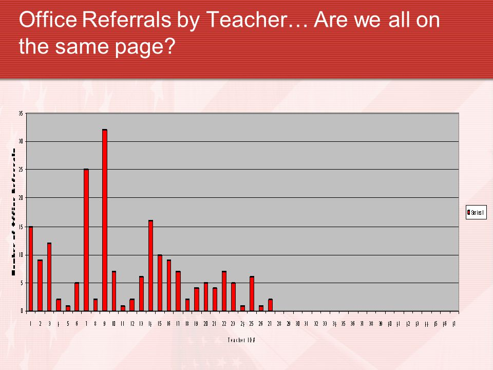 Office Referrals by Teacher… Are we all on the same page?