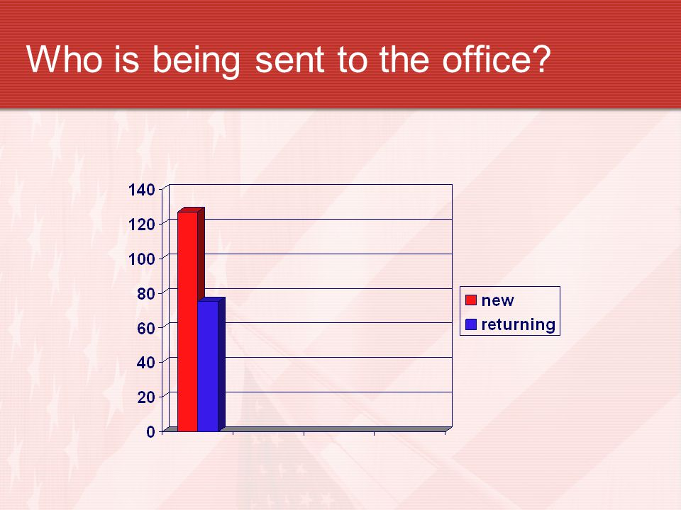 Who is being sent to the office?