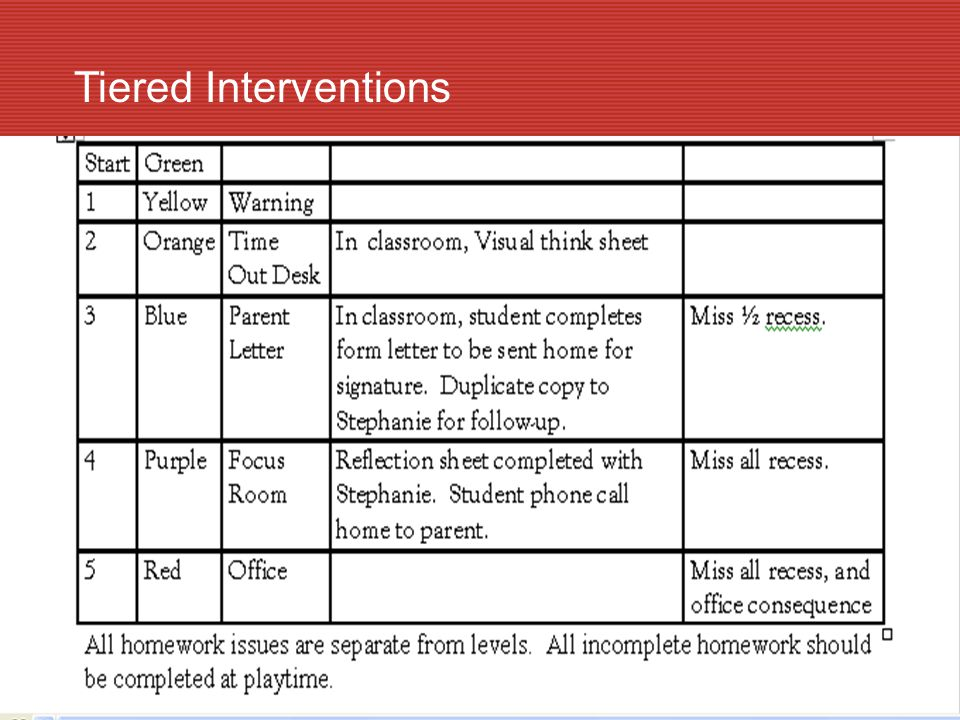 Tiered Interventions