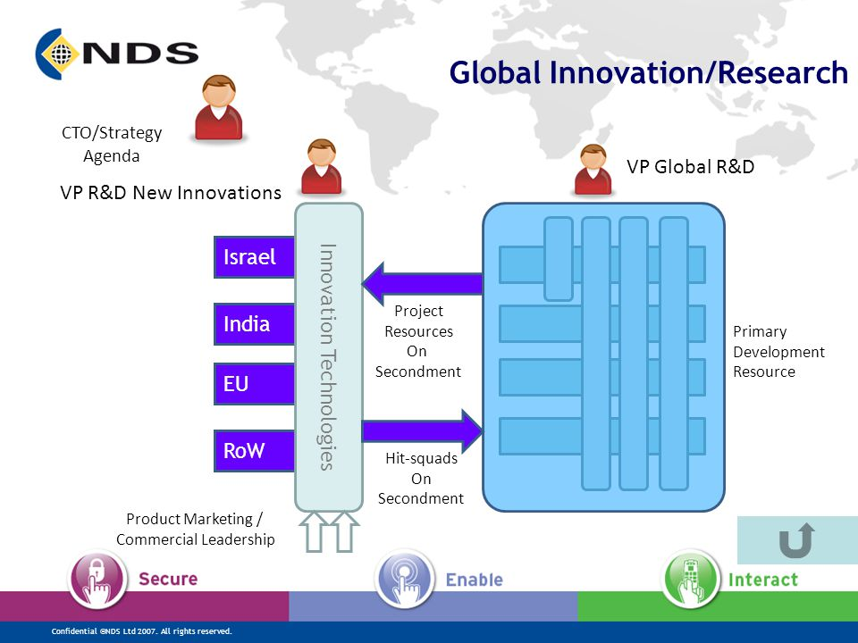 Confidential ©NDS Ltd 2007. All rights reserved. EU RoW Israel India Global Innovation/Research Primary Development Resource Innovation Technologies P