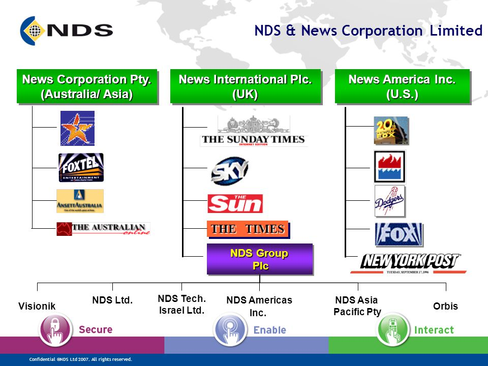 Confidential ©NDS Ltd 2007. All rights reserved. NDS Global Presence NDS Americas