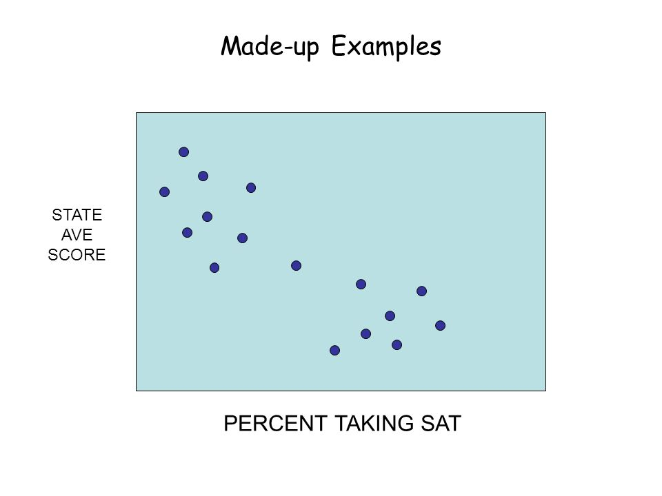 Made-up Examples PERCENT TAKING SAT STATE AVE SCORE