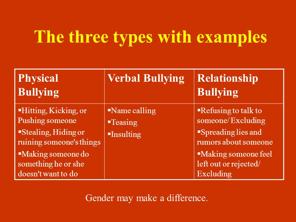 The three types with examples Physical Bullying Verbal BullyingRelationship Bullying  Hitting, Kicking, or Pushing someone  Stealing, Hiding or ruining someone s things  Making someone do something he or she doesn t want to do  Name calling  Teasing  Insulting  Refusing to talk to someone/ Excluding  Spreading lies and rumors about someone  Making someone feel left out or rejected/ Excluding Gender may make a difference.