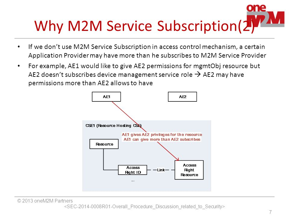Access Control Approach 1 © 2013 oneM2M Partners 8 M2M Service Subscription information is applied to associated Access control policy.