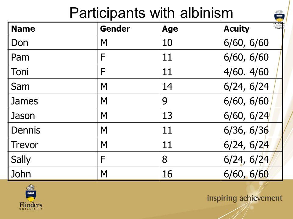 Participants with albinism NameGenderAgeAcuity DonM106/60, 6/60 PamF116/60, 6/60 ToniF114/60. 4/60 SamM146/24, 6/24 JamesM96/60, 6/60 JasonM136/60, 6/