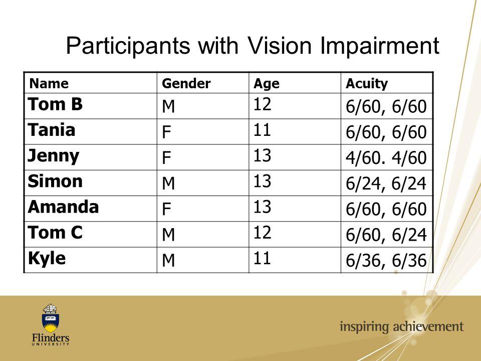Participants with Vision Impairment NameGenderAgeAcuity Tom B M 12 6/60, 6/60 Tania F 11 6/60, 6/60 Jenny F 13 4/60. 4/60 Simon M 13 6/24, 6/24 Amanda