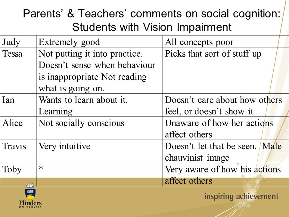 Parents' & Teachers' comments on social cognition: Students with Vision Impairment JudyExtremely goodAll concepts poor TessaNot putting it into practi