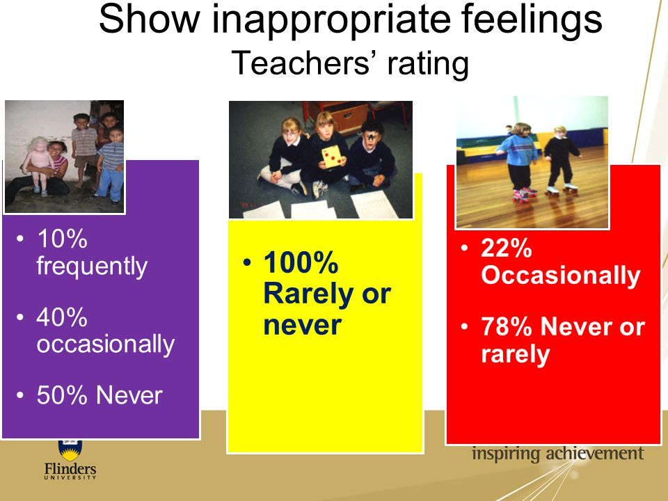 Show inappropriate feelings Teachers' rating 10% frequently 40% occasionally 50% Never 100% Rarely or never 22% Occasionally 78% Never or rarely