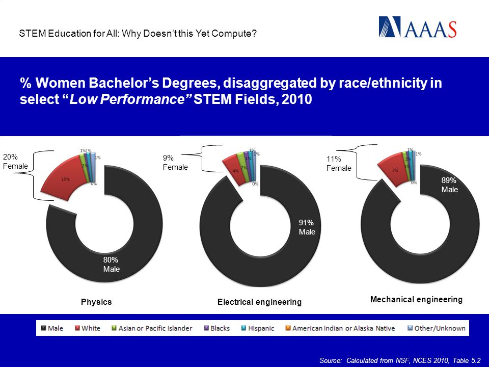 "% Women Bachelor's Degrees, disaggregated by race/ethnicity in select ""Low Performance"" STEM Fields, 2010 STEM Education for All: Why Doesn't this Yet"