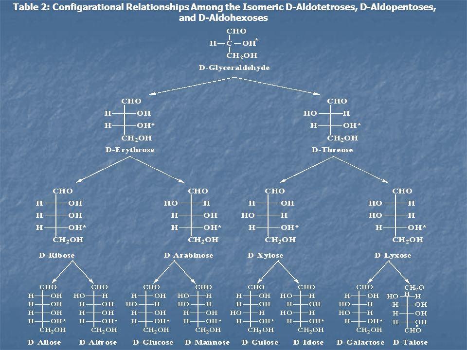 Table 2: Configarational Relationships Among the Isomeric D-Aldotetroses, D-Aldopentoses, and D-Aldohexoses