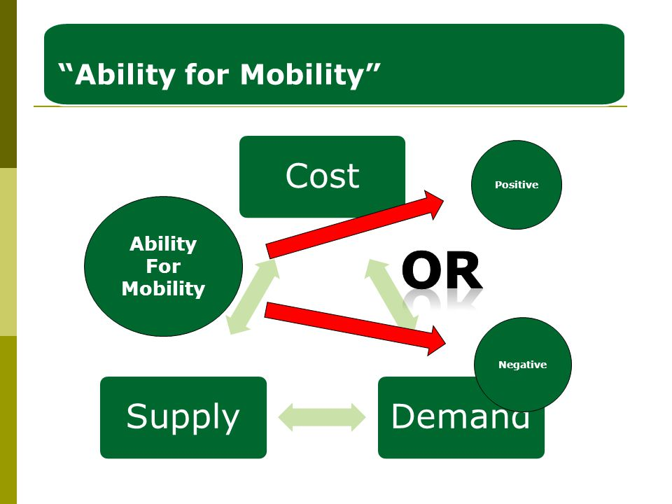 CostDemandSupply Ability for Mobility Ability For Mobility Negative Positive