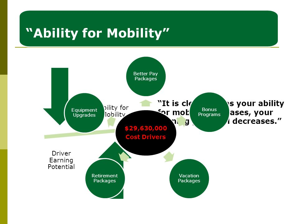 Ability for Mobility Ability for Mobility Driver Earning Potential It is clear that as your ability for mobility increases, your earning potential decreases. $29,630,000 Cost Drivers Better Pay Packages Bonus Programs Vacation Packages Retirement Packages Equipment Upgrades