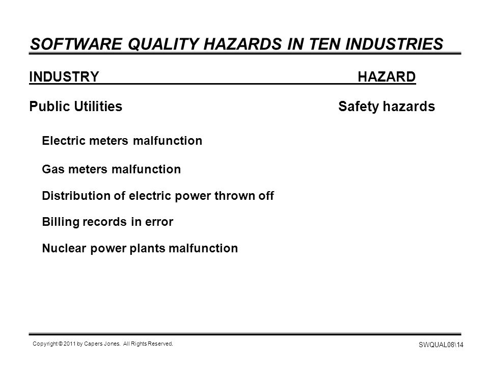 SWQUAL08\14 Copyright © 2011 by Capers Jones. All Rights Reserved. SOFTWARE QUALITY HAZARDS IN TEN INDUSTRIES INDUSTRYHAZARD Public UtilitiesSafety ha