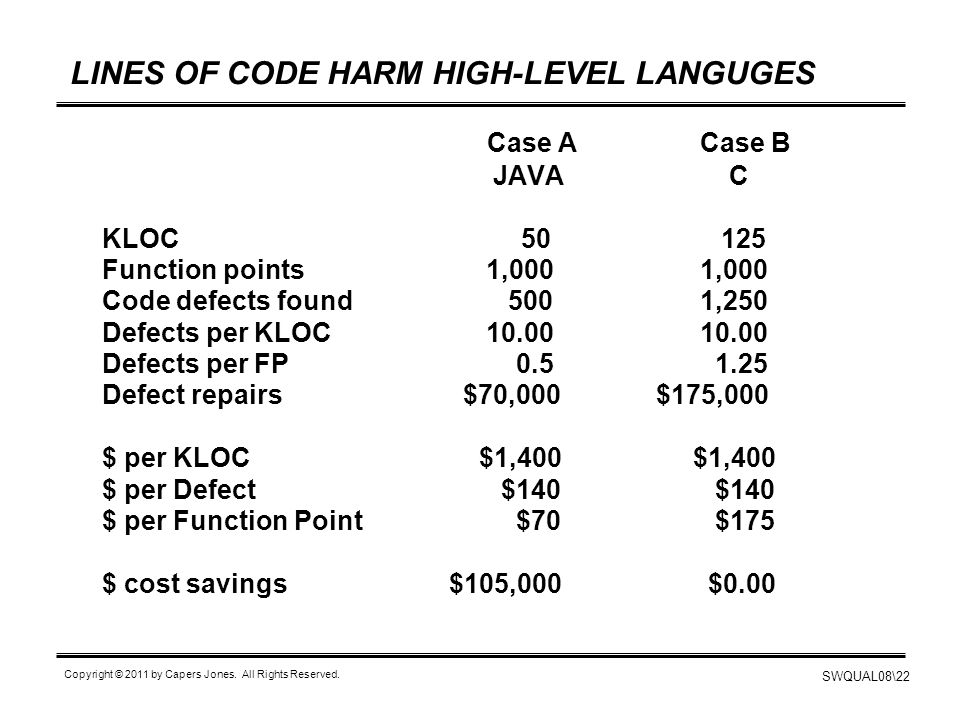 SWQUAL08\22 Copyright © 2011 by Capers Jones. All Rights Reserved. LINES OF CODE HARM HIGH-LEVEL LANGUGES Case A Case B JAVA C KLOC 50 125 Function po