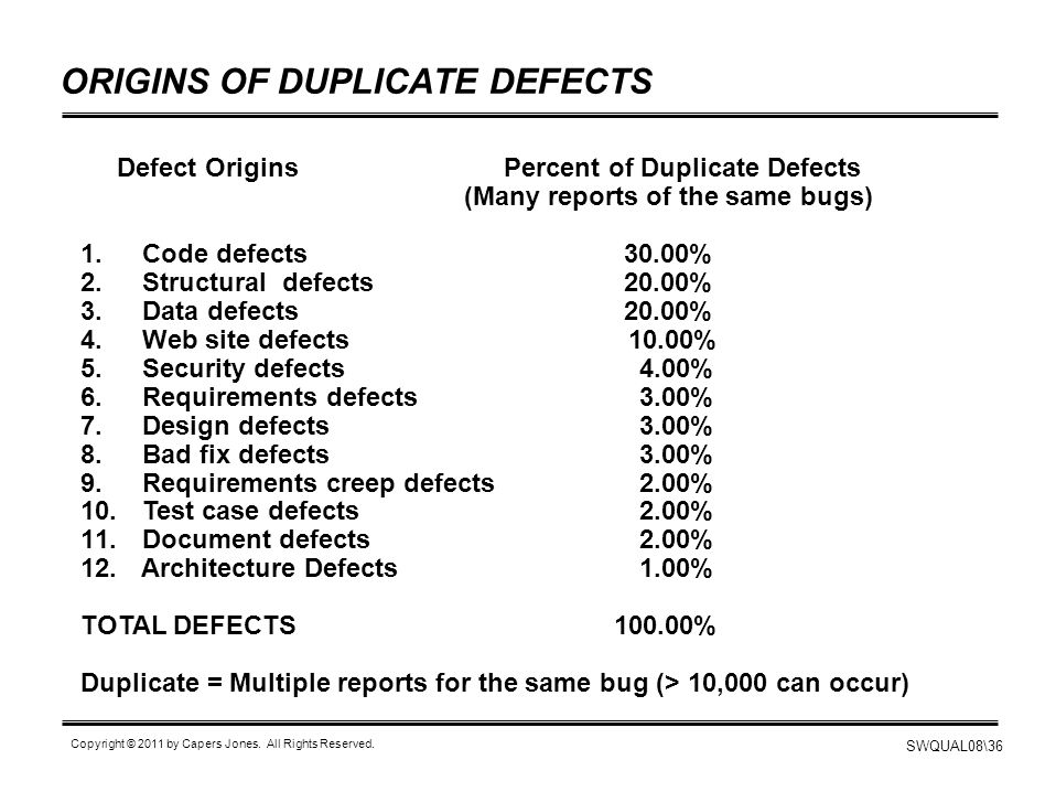 SWQUAL08\36 Copyright © 2011 by Capers Jones. All Rights Reserved. ORIGINS OF DUPLICATE DEFECTS Defect Origins Percent of Duplicate Defects (Many repo