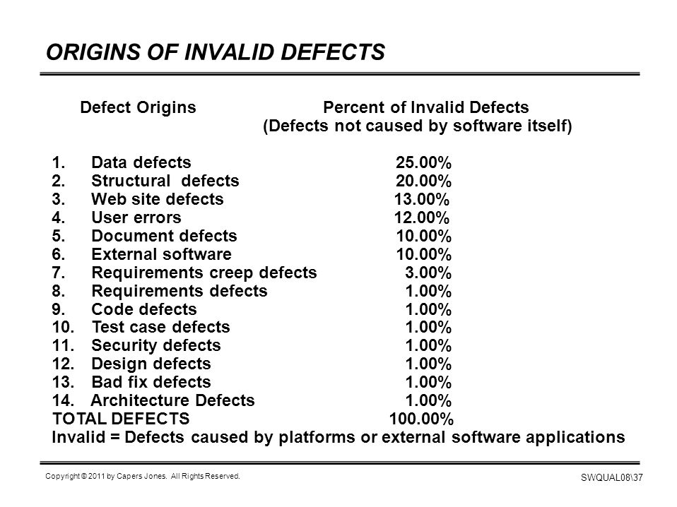 SWQUAL08\37 Copyright © 2011 by Capers Jones. All Rights Reserved. ORIGINS OF INVALID DEFECTS Defect Origins Percent of Invalid Defects (Defects not c