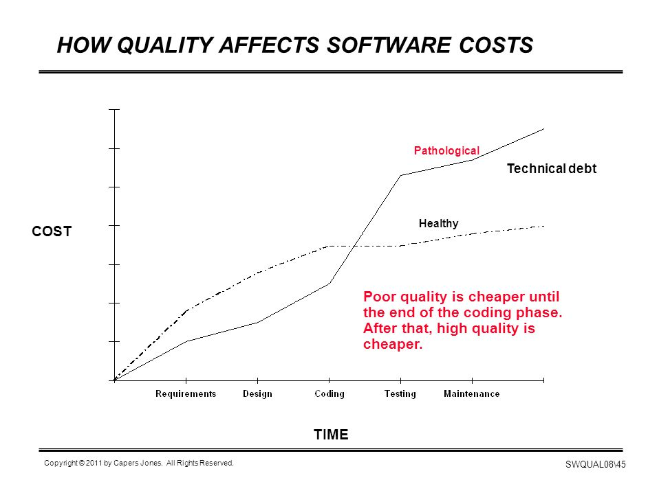 SWQUAL08\45 Copyright © 2011 by Capers Jones. All Rights Reserved. HOW QUALITY AFFECTS SOFTWARE COSTS COST TIME Pathological Healthy Poor quality is c