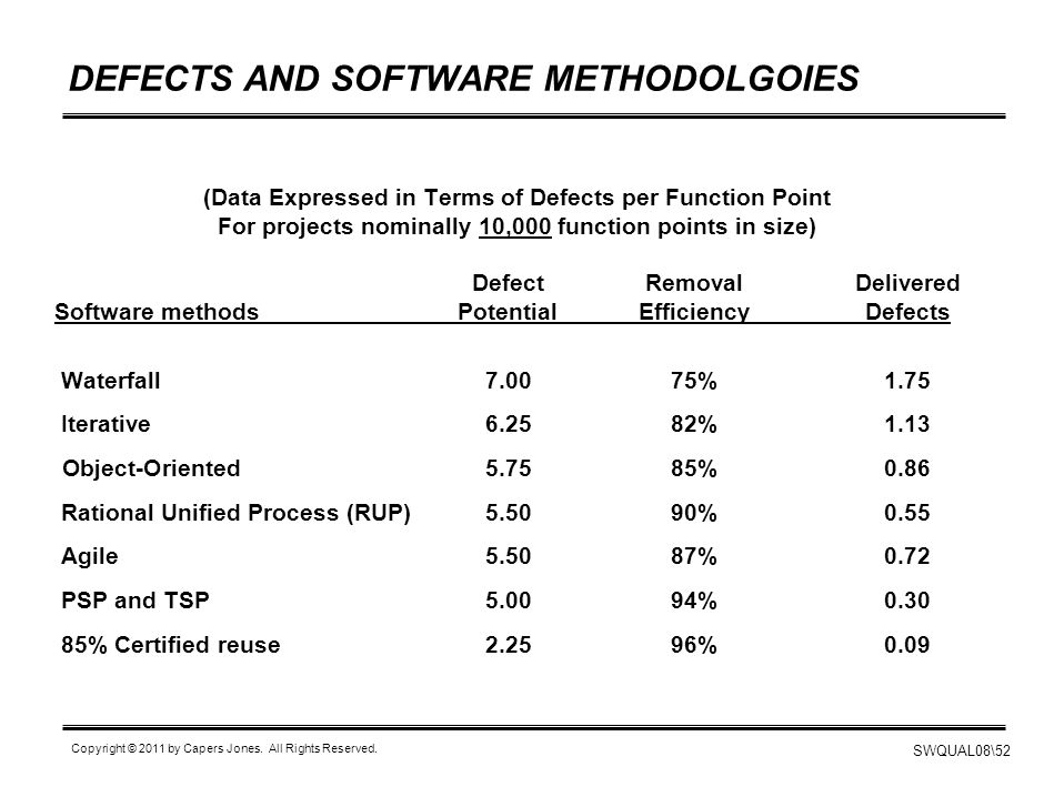 SWQUAL08\52 Copyright © 2011 by Capers Jones. All Rights Reserved. DEFECTS AND SOFTWARE METHODOLGOIES (Data Expressed in Terms of Defects per Function