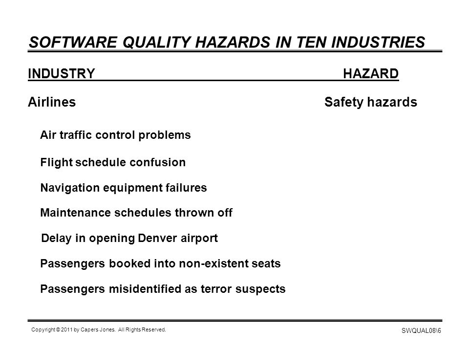 SWQUAL08\6 Copyright © 2011 by Capers Jones. All Rights Reserved. SOFTWARE QUALITY HAZARDS IN TEN INDUSTRIES INDUSTRYHAZARD AirlinesSafety hazards Air