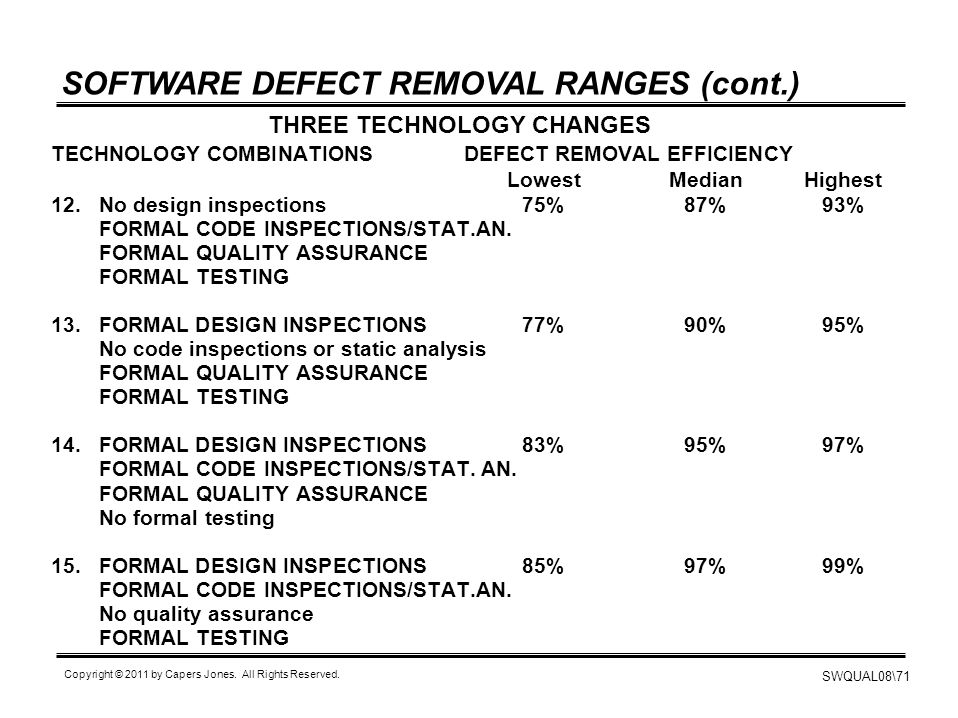 SWQUAL08\71 Copyright © 2011 by Capers Jones. All Rights Reserved. SOFTWARE DEFECT REMOVAL RANGES (cont.) TECHNOLOGY COMBINATIONS DEFECT REMOVAL EFFIC