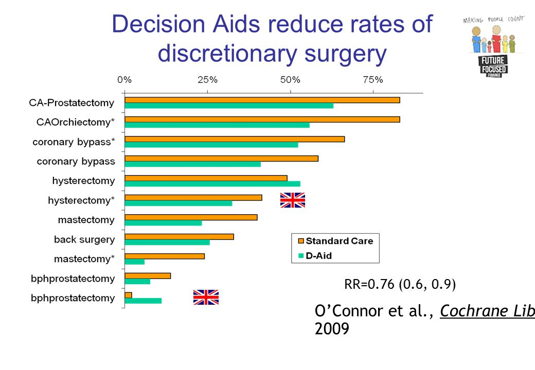 Decision Aids reduce rates of discretionary surgery RR=0.76 (0.6, 0.9) O'Connor et al., Cochrane Library, 2009