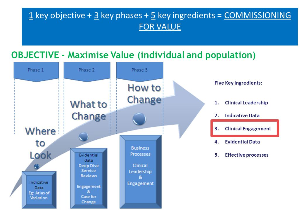 Five Key Ingredients: 1.Clinical Leadership 2.Indicative Data 3.Clinical Engagement 4.Evidential Data 5.Effective processes 1 key objective + 3 key phases + 5 key ingredients = COMMISSIONING FOR VALUE OBJECTIVE - Maximise Value (individual and population)