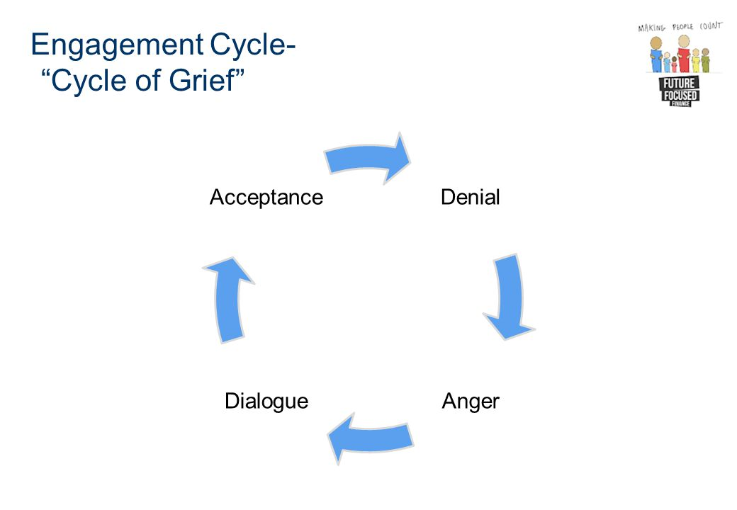 Engagement Cycle- Cycle of Grief Denial AngerDialogue Acceptance
