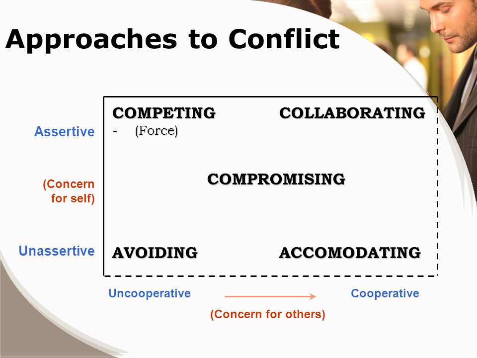 Approaches to Conflict COMPETINGCOLLABORATING - (Force) COMPROMISING AVOIDINGACCOMODATING UncooperativeCooperative (Concern for others) Assertive Unassertive (Concern for self)