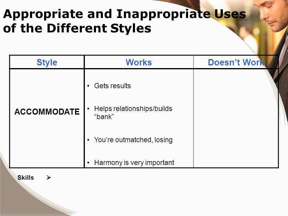Appropriate and Inappropriate Uses of the Different Styles StyleWorksDoesn't Work ACCOMMODATE Gets results Helps relationships/builds bank You're outmatched, losing Harmony is very important Skills 
