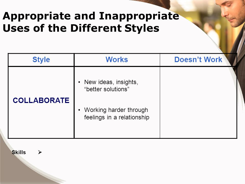 Appropriate and Inappropriate Uses of the Different Styles StyleWorksDoesn't Work COLLABORATE New ideas, insights, better solutions Working harder through feelings in a relationship Skills 