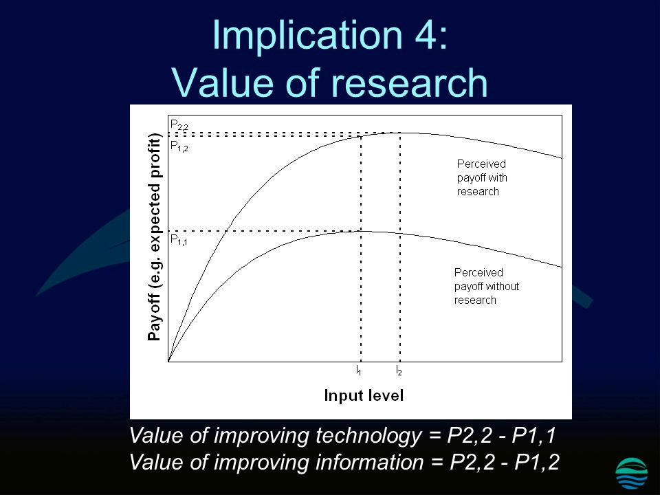 Implication 4: Value of research Value of improving technology = P2,2 - P1,1 Value of improving information = P2,2 - P1,2