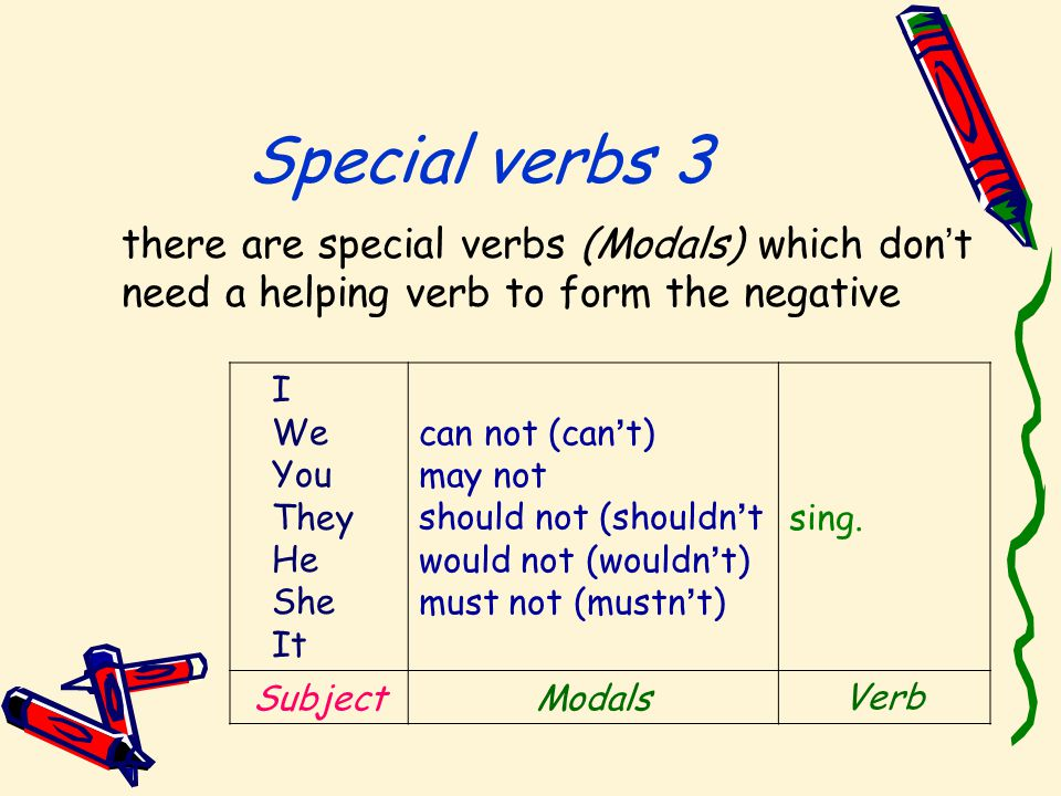 Special verbs 3 there are special verbs (Modals) which don ' t need a helping verb to form the negative sing.