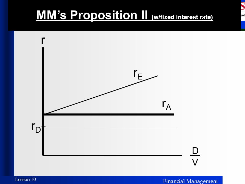 Financial Management Lesson 10 r DVDV rDrD rErE MM's Proposition II (w/fixed interest rate) rArA