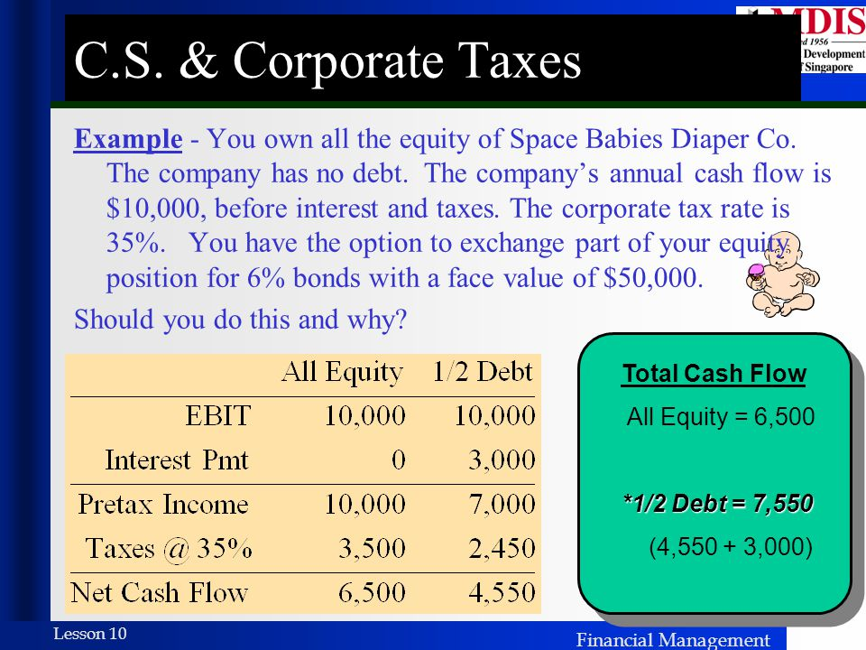 Financial Management Lesson 10 C.S. & Corporate Taxes Total Cash Flow All Equity = 6,500 *1/2 Debt = 7,550 (4,550 + 3,000) Example - You own all the e