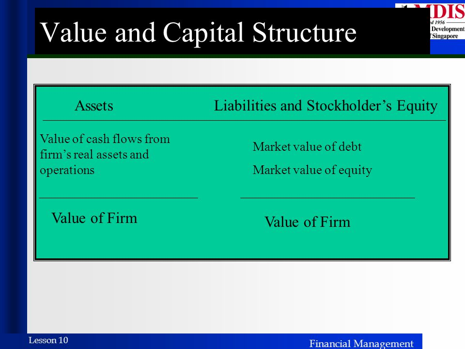 Financial Management Lesson 10 Value and Capital Structure AssetsLiabilities and Stockholder's Equity Value of cash flows from firm's real assets and operations Market value of debt Market value of equity Value of Firm