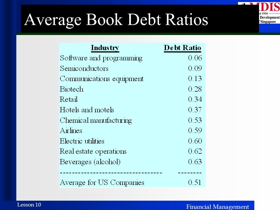 Financial Management Lesson 10 Average Book Debt Ratios