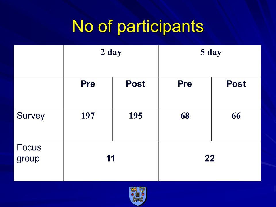 No of participants 2 day 5 day PrePostPrePost Survey 1971956866 Focus group1122