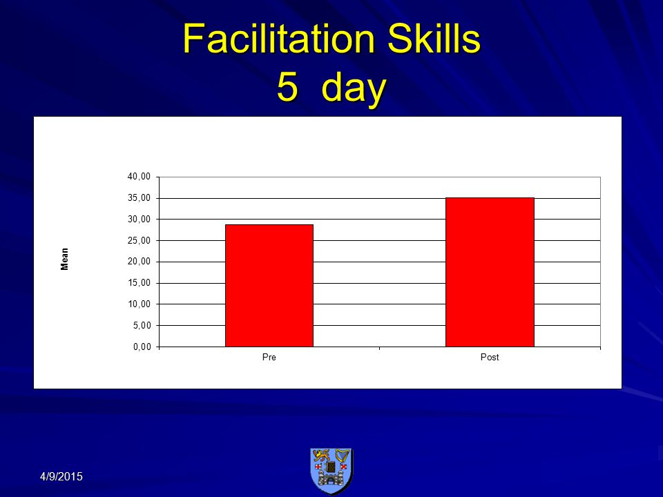 Facilitation Skills 5 day 4/9/2015