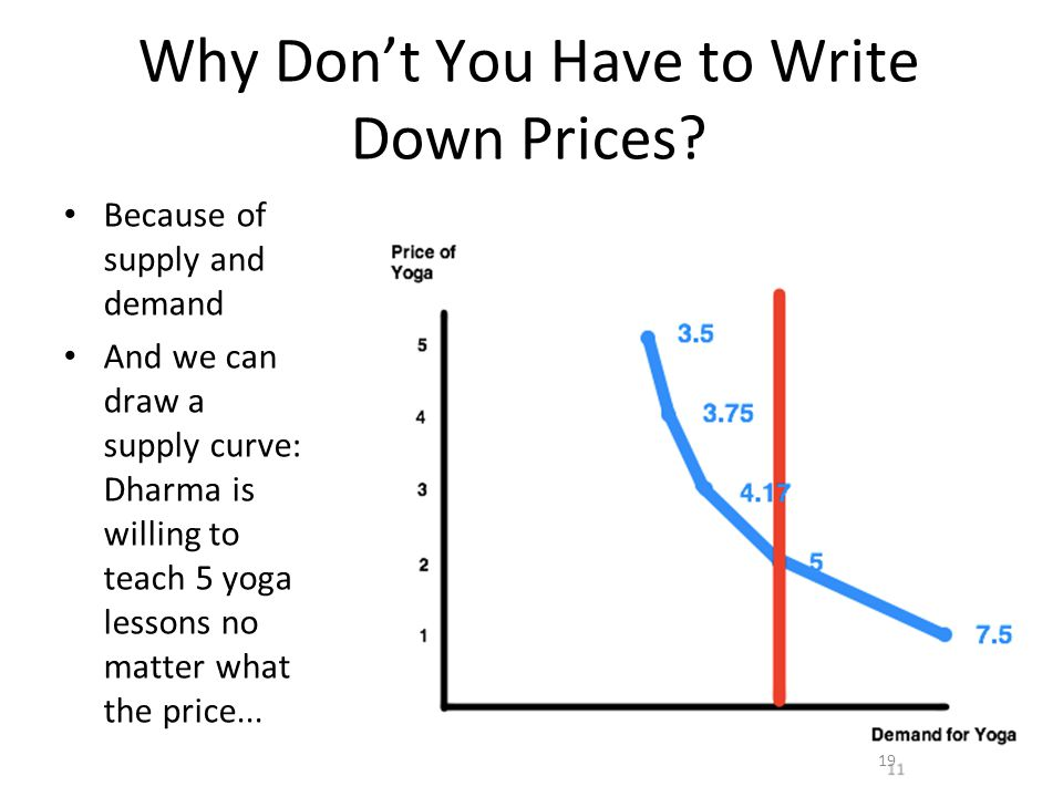 19 Why Don't You Have to Write Down Prices? Because of supply and demand And we can draw a supply curve: Dharma is willing to teach 5 yoga lessons no